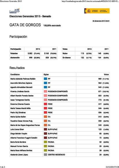 20151221160537-totsresultatseleccions.jpg